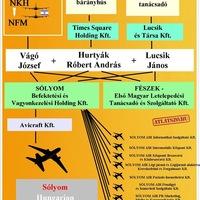 Egykori titkosszolga jegyzi az új magyar légitársaságot