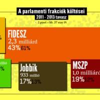 6,4 milliárdot költöttek két év alatt a frakciók