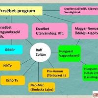 Erzsébet-program: volt Hír Tv-s viszi a régi Gödört