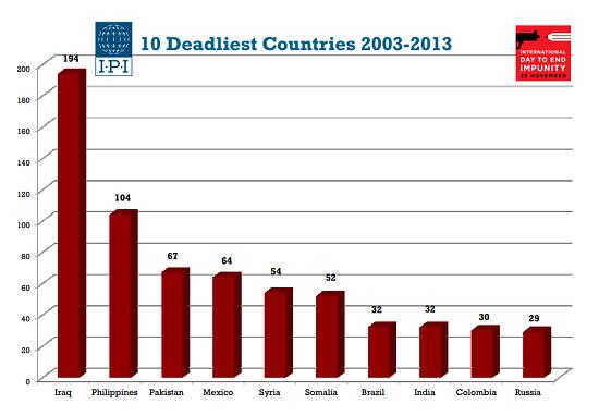 journalist deaths 2013.PNG