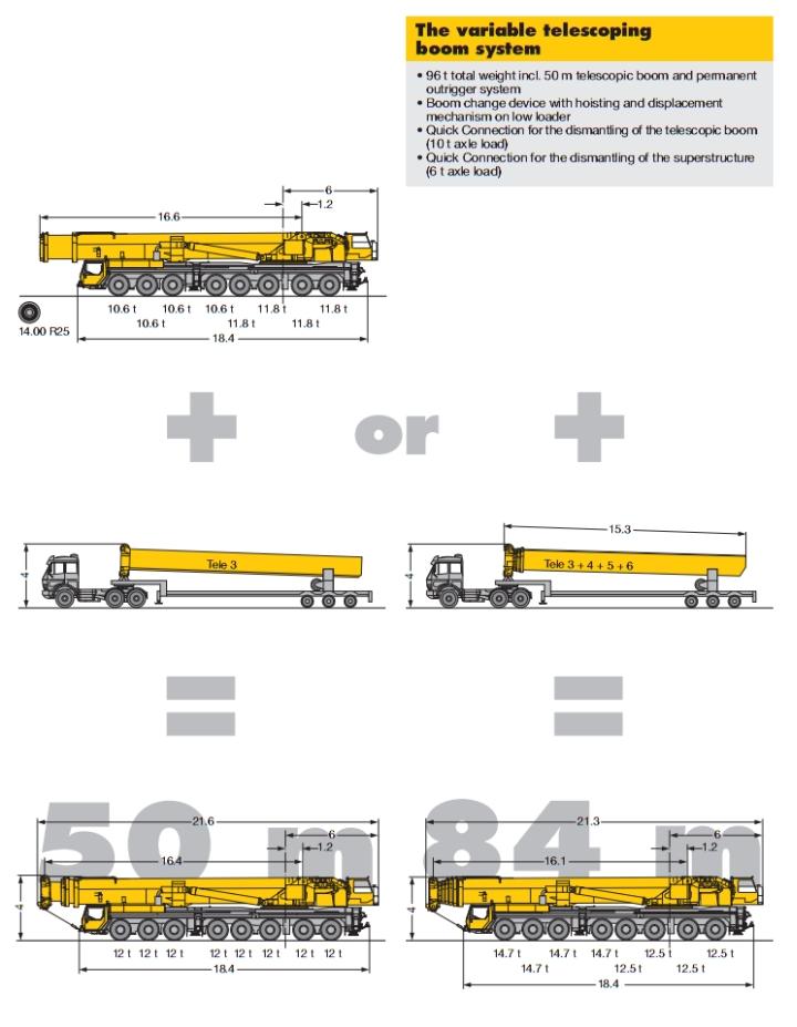 LTM 1500-8.1