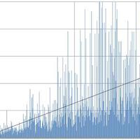 Az autogramok árfolyama