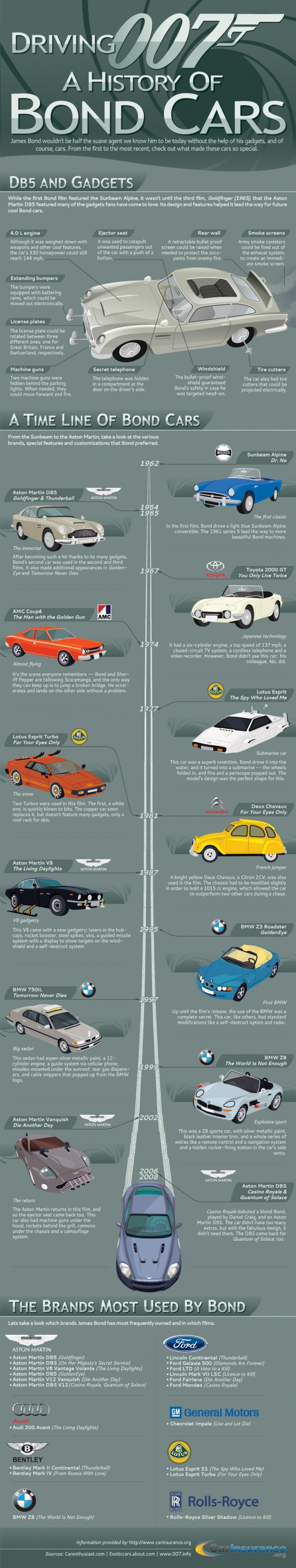 small_a_history_of_james_bonds_cars.jpg