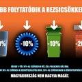 Negatív rezsiszámlát ígér a Fidesz