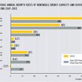 Mi történt a megújulók globális piacán?