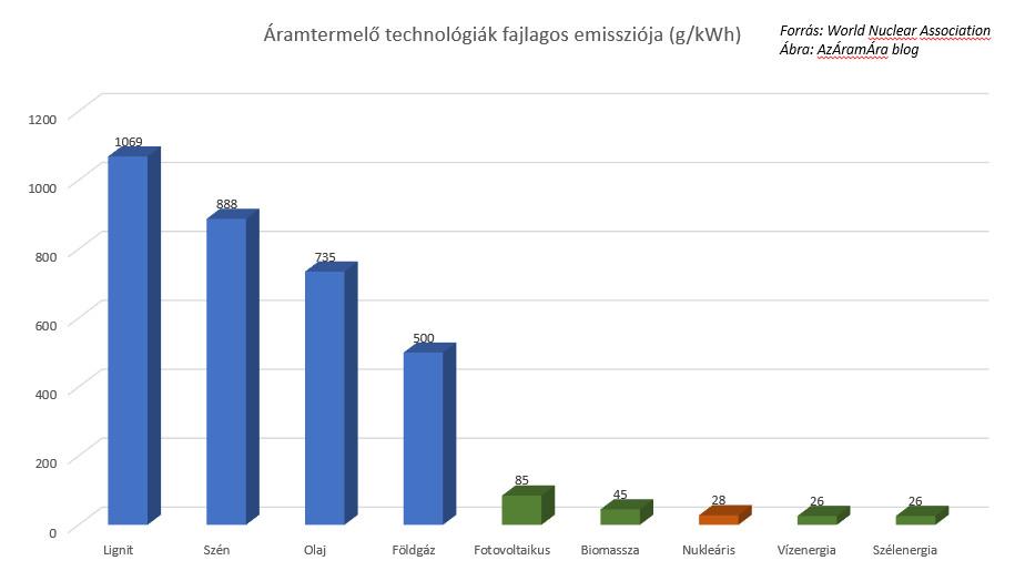 emisszio_aramtermelo_technologiak_v1.jpg