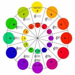 36 dal ugyanarra a 4 akkordra