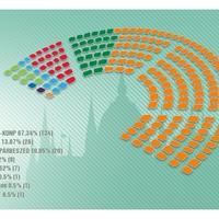 Nagyot nyert a Fidesz, de még nincs teljesen vége