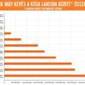 Infografika: mennyi pénzt bíztak Kósára? El fog ájulni az összegtől!