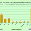 Nagy a baj: esni kezdett a Fidesz támogatottsága