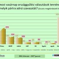 Leamortizálta a Fidesz a Jobbikot, az MSZP áll nyerésre az ellenzéki versenyben