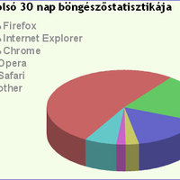 Google Chrome a b2bonline blogon