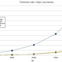 Nagy tömörítőteszt (3): ZIP vs .tar.gz vs .tar.bz2