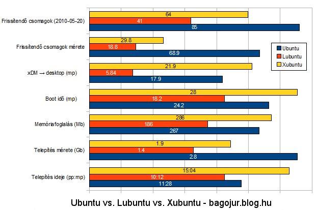 Ubuntu versus Lubuntu versus Xubuntu