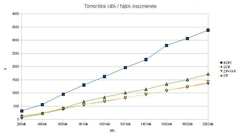 Tömörítési idők a tömörítendő fájlok mennyisége alapján, 200Mb-tól 2Gb-ig