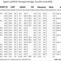 Ki a legesélyesebb ellenzéki jelölt? – Esélylatolgatás 2+1 becslés alapján
