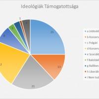 Az ideológiák zavara - Egy kutatás margójára