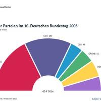 A legutóbbi három Bundestagswahl eredményei (2005-2013)