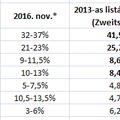 Kilenc hónap múlva Bundestagswahl - Választási eredmények (1990-2002)