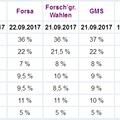 A 2017-es Bundestagswahl eredményei