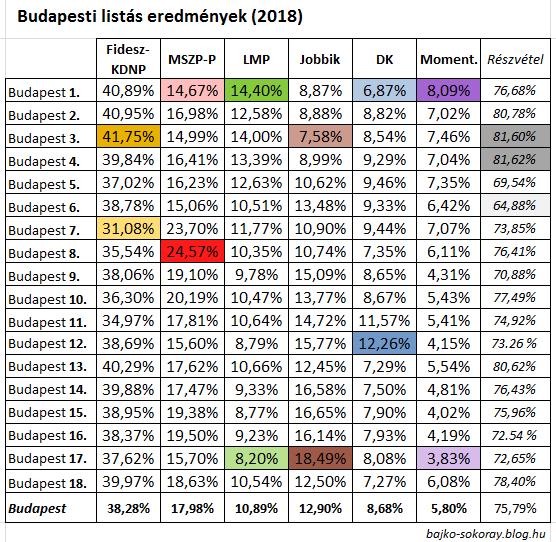 budapest_lista2018-tabla.png