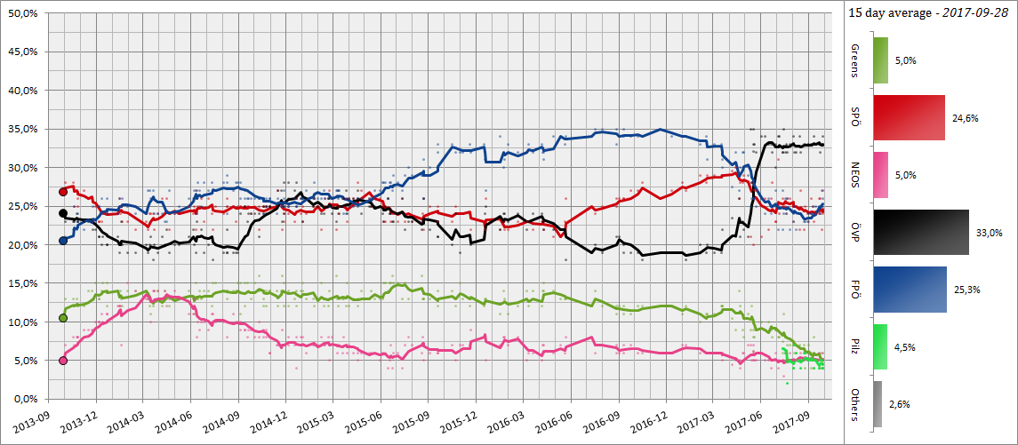 austrian_opinion_polling_2013-2017.png