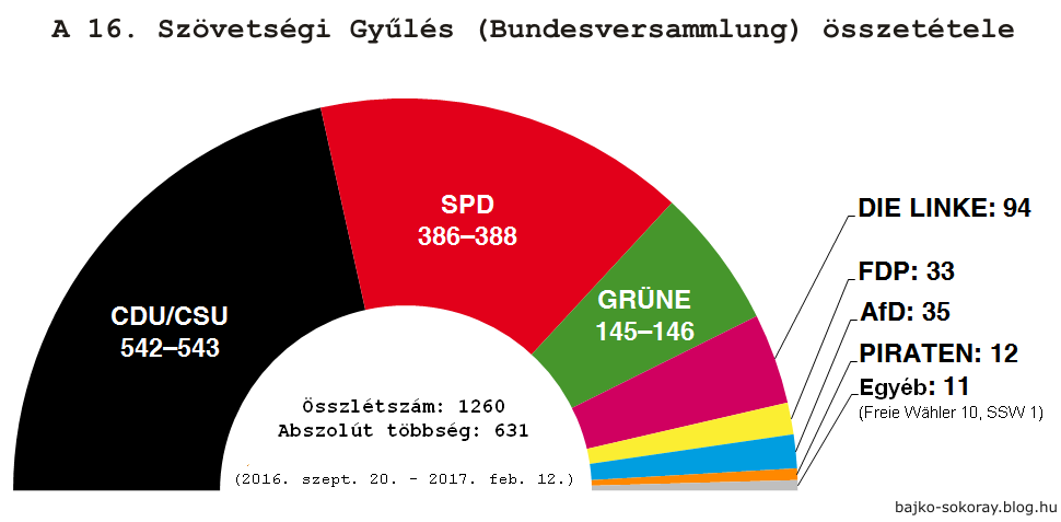 bundesversammlung_2016.png