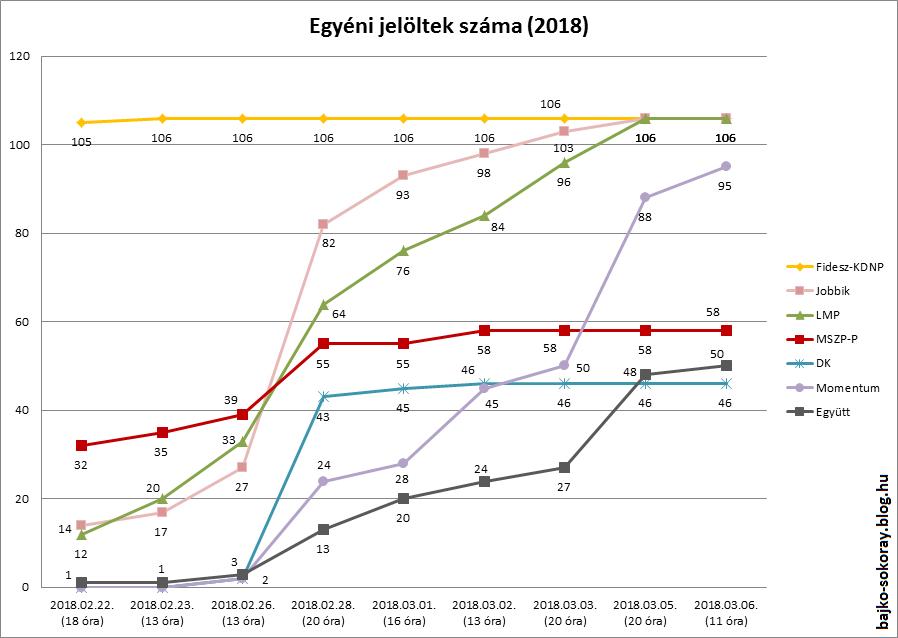jelotek_grafikon2018.png
