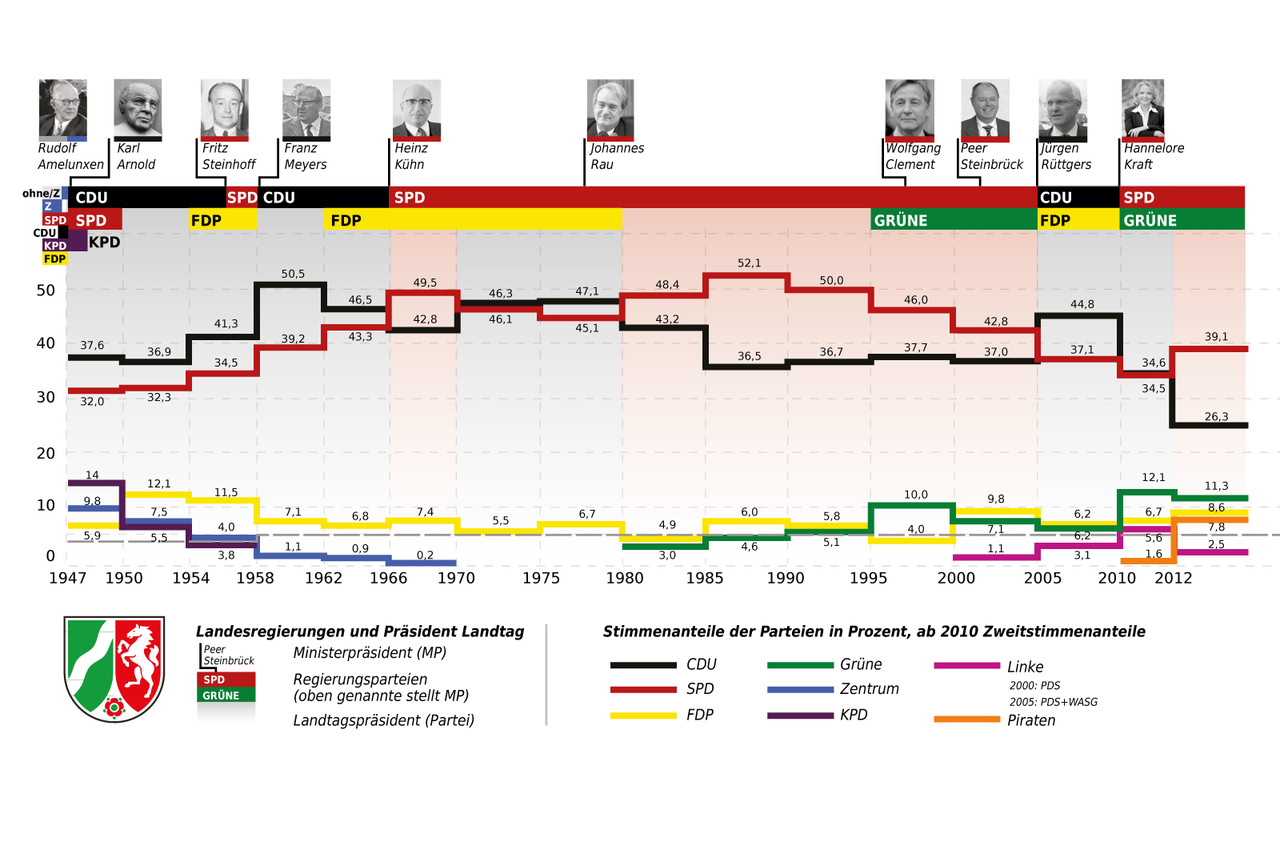 nrw_state_election_results.png