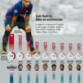 Suárez a La Liga asszisztkirálya