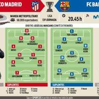 Várható kezdőcsapatok #AtletiBarca