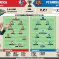 Várható kezdőcsapatok #HuescaBarca