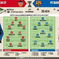 Várható kezdőcsapatok #ValenciaBarca