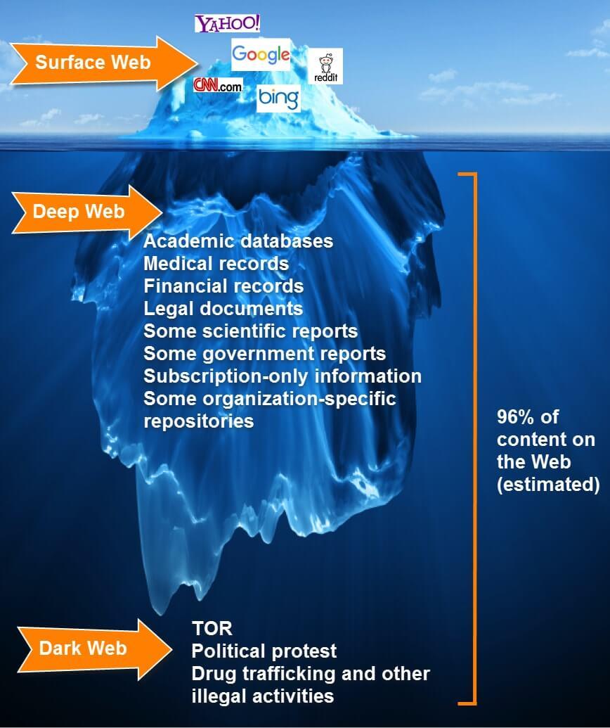 deep_web_iceberg.jpg