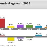 """""""Merkelt választottak"""" – Wahl 2013"""