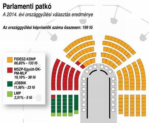 Parlamenti patkó: A 2014-es országgyűlési választások eredménye
