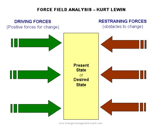 force-field-analysis.jpg