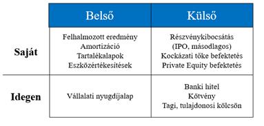 internetes befektetési finanszírozás