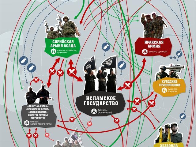 Ki harcol, ki ellen Szíriában?