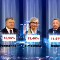 Ukrajna: A nyertesek az oligarchák lesznek