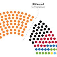 Győzött a Fidesz, vesztett a haza