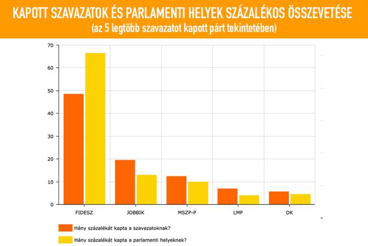 2018-04-08valasztasszavazatok.png