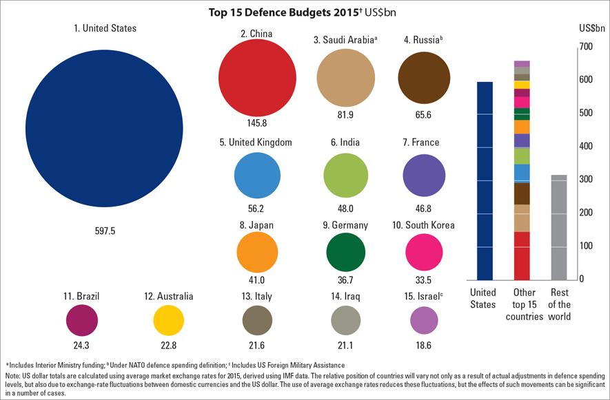 katonaikoltsegvetesek_top_15_defence_budgets_2015.jpg