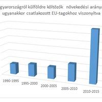 A kivándorlás huncut számai