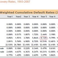 Beégettük-e a hitelminősítőket?