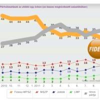 Apolitikus társadalom, csökkenő Fidesz-népszerűség