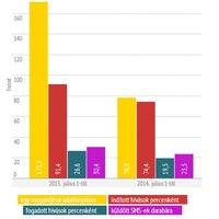 Júliustól olcsóbb a mobilozás az EU-ban