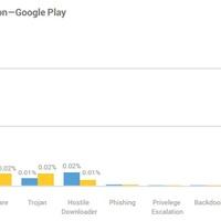 Egy év alatt ennyivel lett biztonságosabb az Android