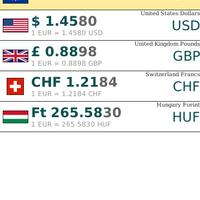Alkalmazásajánló: XE Currency valutaváltó