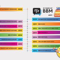 A BlackBerry Messenger 10 éve